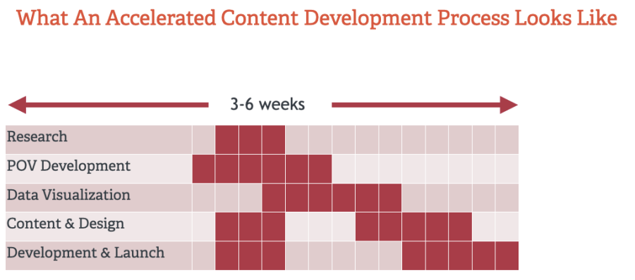 Accelerated Content Development Process