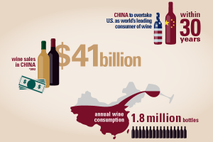 Context China Washington State Wine Report eBook Design
