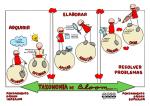 Tareas y aplicaciones digitales de la taxonomía de Bloom
