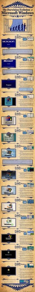 Evolución Darwiniana de Microsoft Windows