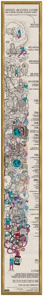 Historia ilustrada de la evolución de los soportes multimedia…