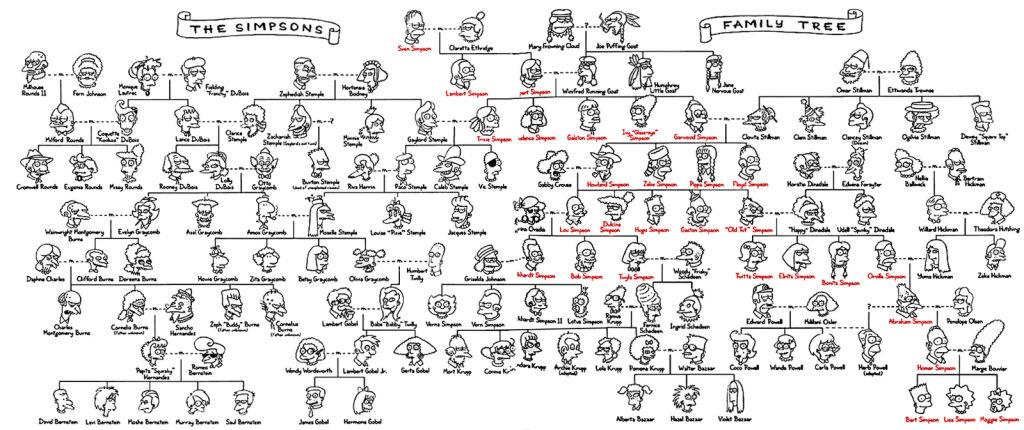El arbol genealógico de la familia Simpson