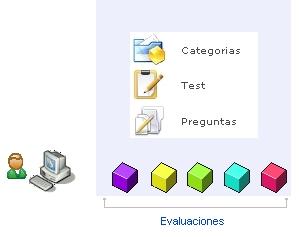 Configuracion del Test