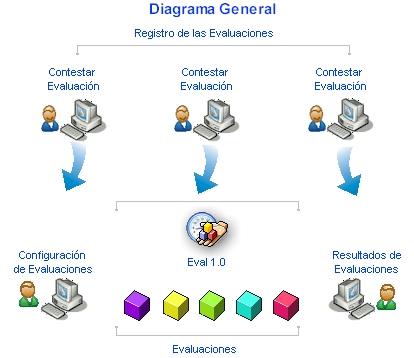 Imagen de Diagrama General