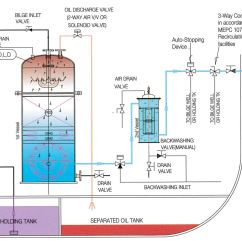 Oil Water Separator Diagram Kitchen Electrical Wiring 15 Ppm Bilge