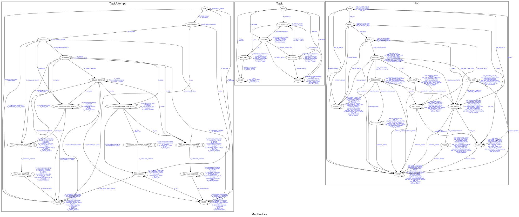 hight resolution of mapreduce state diagram
