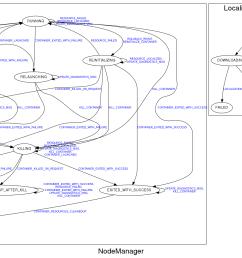 nodemanager state diagram [ 3273 x 1159 Pixel ]