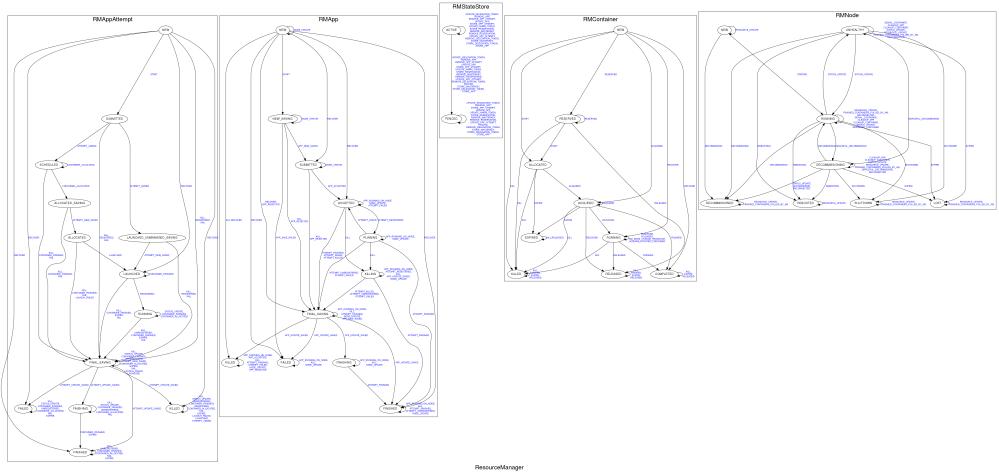 medium resolution of resourcemanager state diagram