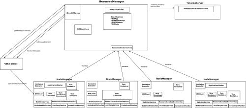 small resolution of hadoop yarn architecture