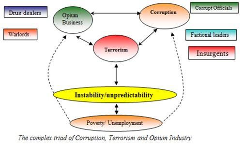 https://i0.wp.com/www.rawa.org/temp/runews/data/upimages/afghan_corruption_diagram.jpg