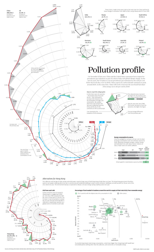 Infographic From China: > 40% of Greenhouse Gases From US