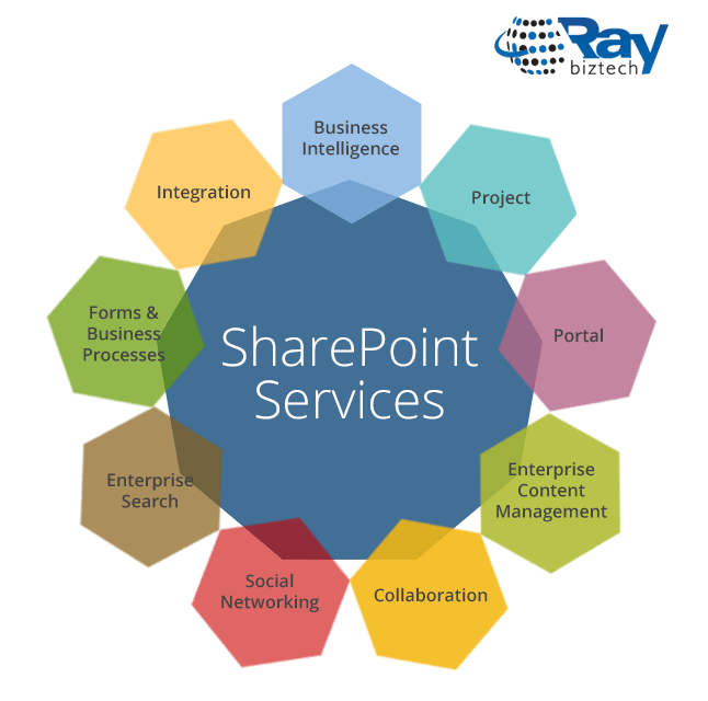 SharePoint Development Solutions and Services Developers Support