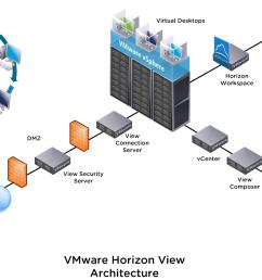 visio stencil set for 2014 vmware vsphere and horizon [ 1506 x 1021 Pixel ]