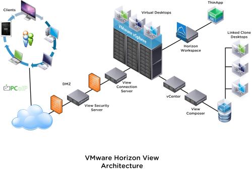 small resolution of visio stencil set for 2014 vmware vsphere and horizon