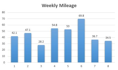 Weekly training mileage