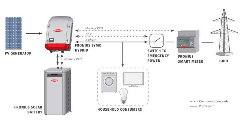 FRONIUS Symo Hybrid Solar Battery bei raymann kraft der sonne®
