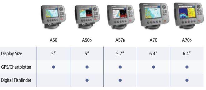 Raymarine A-serie overzicht scherm formaat en transducer