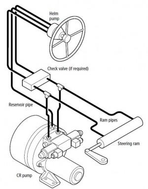 Raymarine constant running pump E12171 voor de SPX SOL stuurautomaat