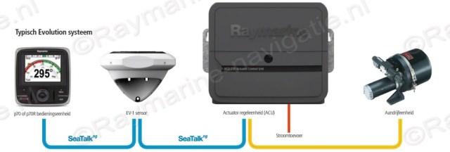 Raymarine evolution P70 ACU EV2 stuurautomaat systeem overzicht