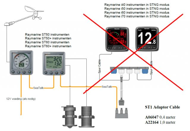 Raymarine installatie adaptor spurkabel SeaTalk SeaTalkNG A06047 A22164 fout