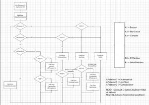 Zelfbouw stuurautomaat met Arduino