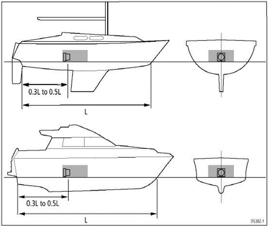 Raymarine fluxgate magnetisch kompas juiste plaatsing