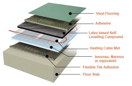 electric underfloor heating mats under