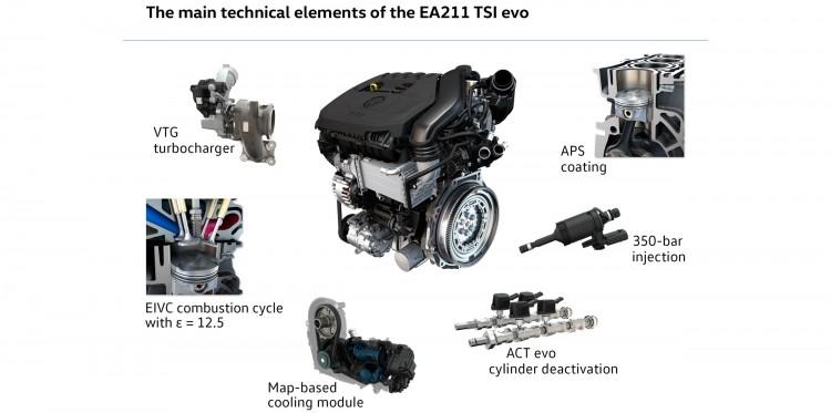 EA211 TSI Evo 2