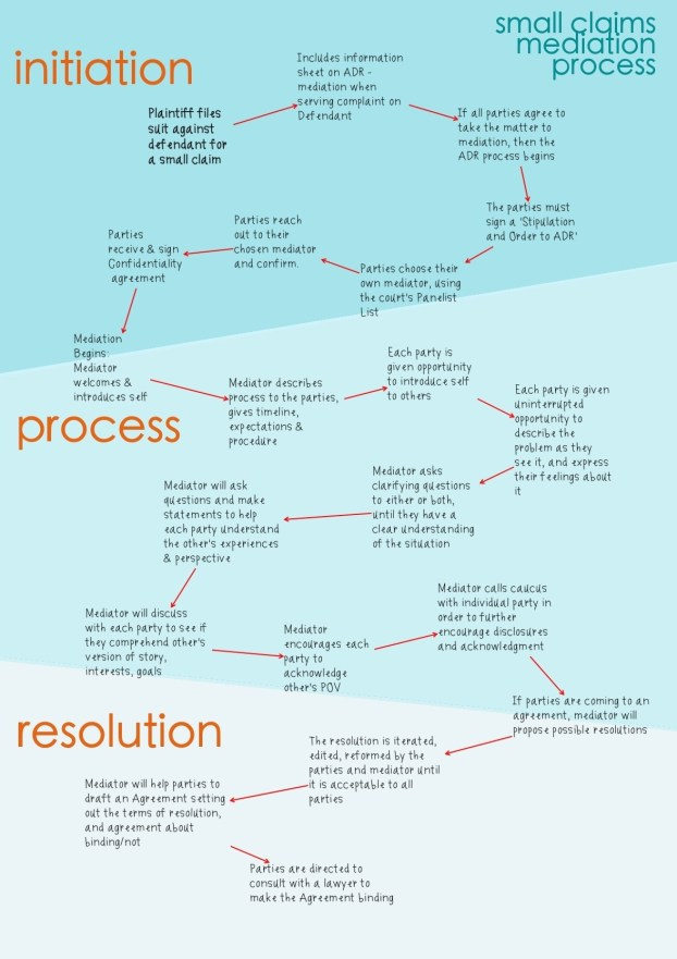 Small Claims Mediation Process -- a flow chart