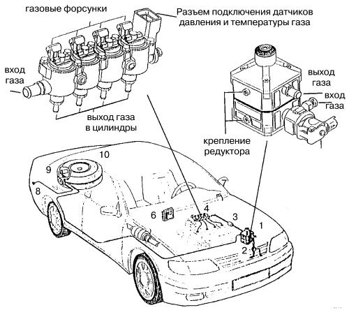 Система «Landi Renzo» (Италия) / Автомобильные газовые