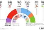 sociométrica España mayo 2020