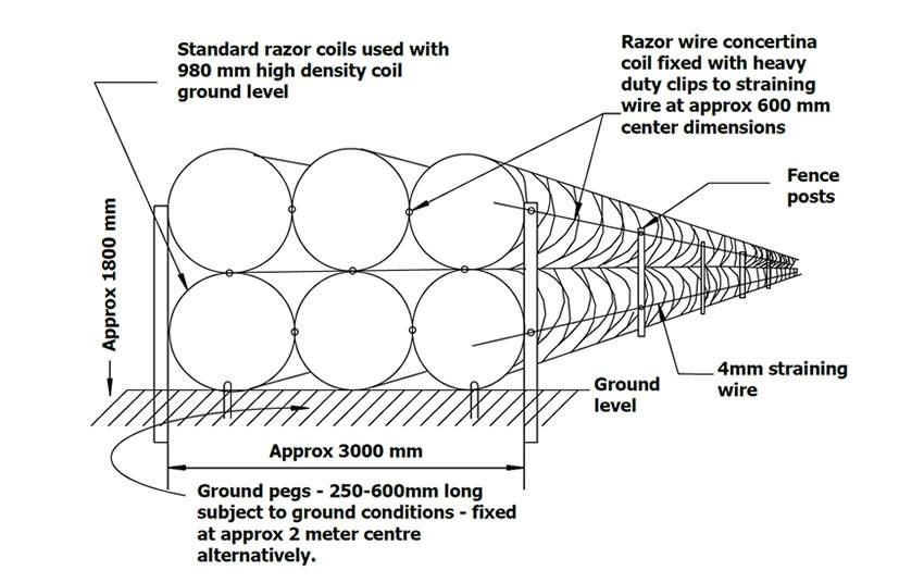 Razor Barbed Wire Fence Application Drawings