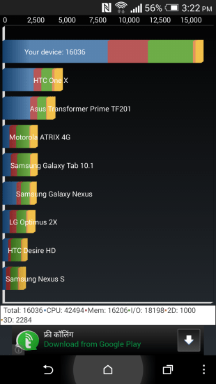 HTC One M8 Benchmark test