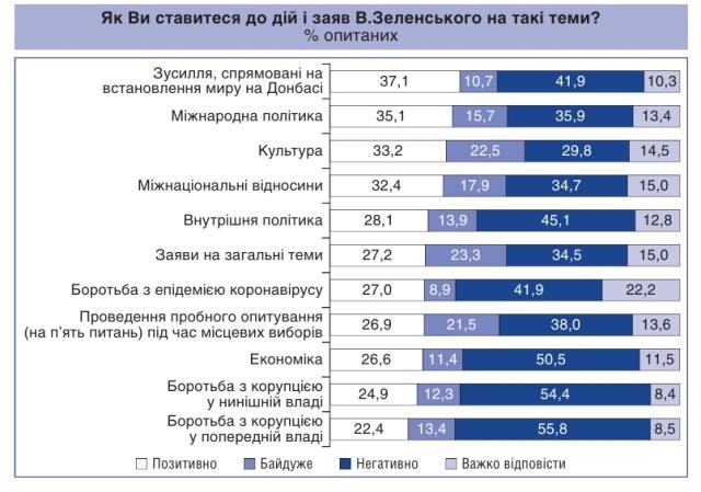 Украинцы дали оценку заявлениям и действиям Зеленского в различных сферах