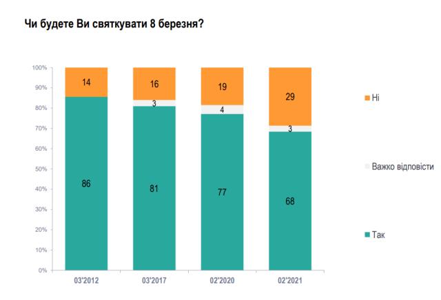 Праздновать 8 марта в этом году намерены почти 70% украинцев