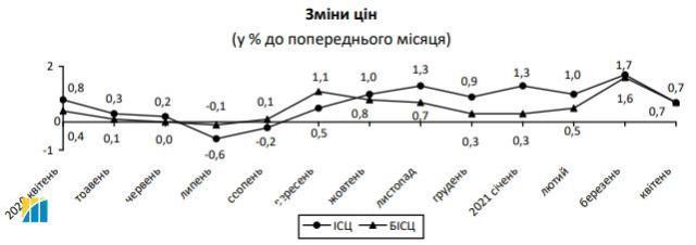 Инфляция в Украине немного замедлилась: что подорожало в апреле