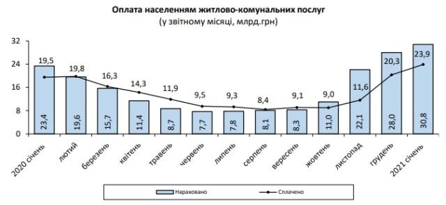 Начисления за коммуналку для украинцев выросли еще на 10%