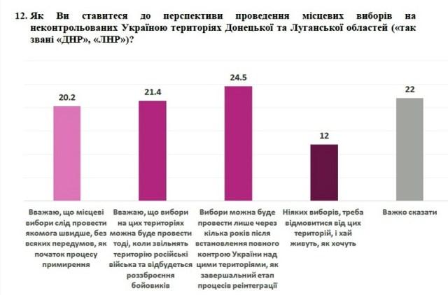 Большинство украинцев поддержали разведение сил на Донбассе