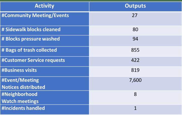 CLEAN AND SAFE PROGRAM STATISTICS FOR 2019
