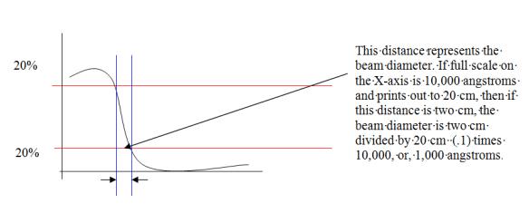 beam-size-measurement