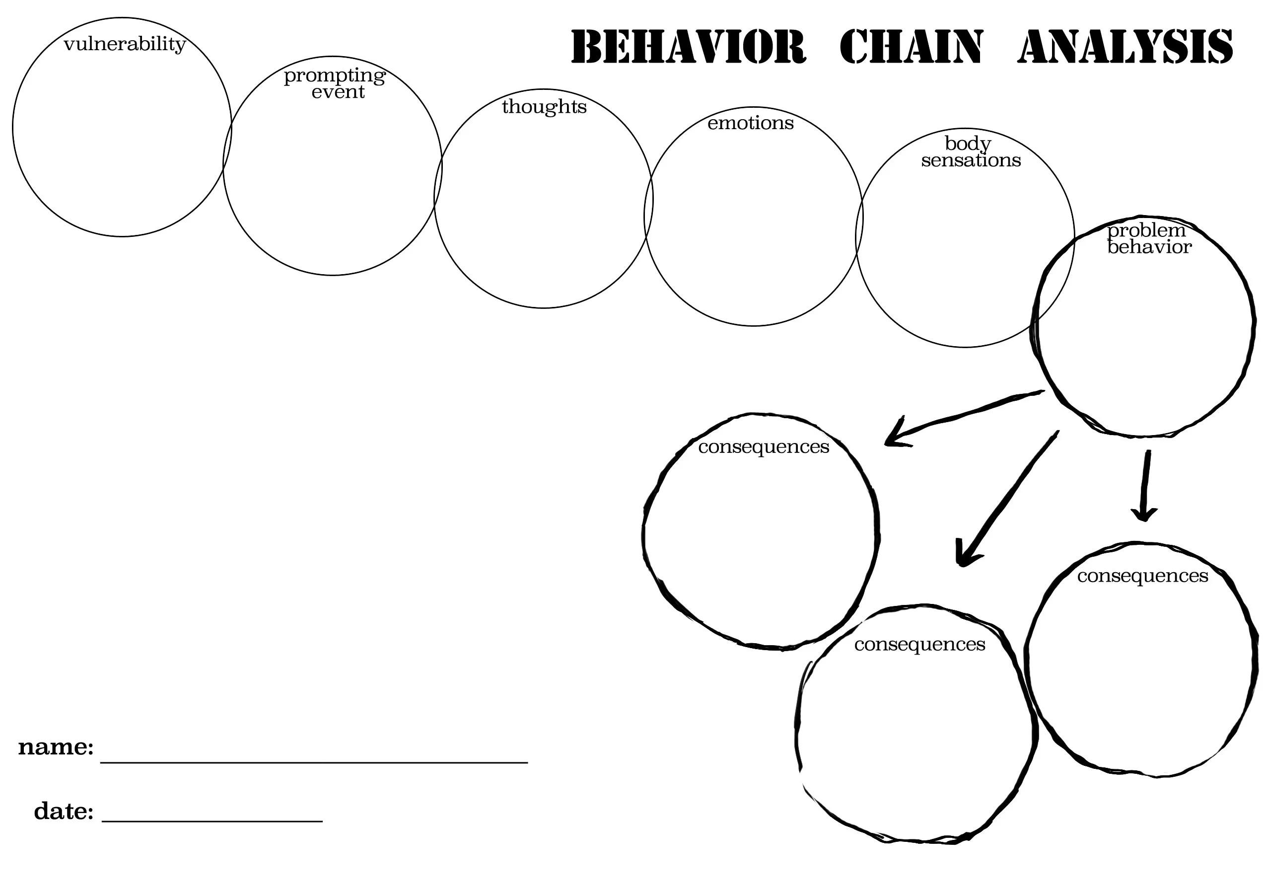 Worksheet Behavior Chainysis Worksheet Worksheet