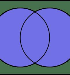 conjunto diagrama de venn uni n [ 1679 x 1203 Pixel ]