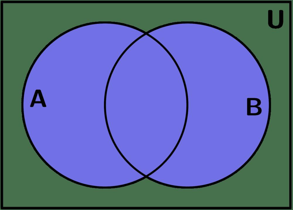 medium resolution of conjunto diagrama de venn uni n
