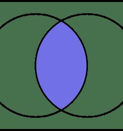 intersecci n diagrama de venn [ 1679 x 1203 Pixel ]