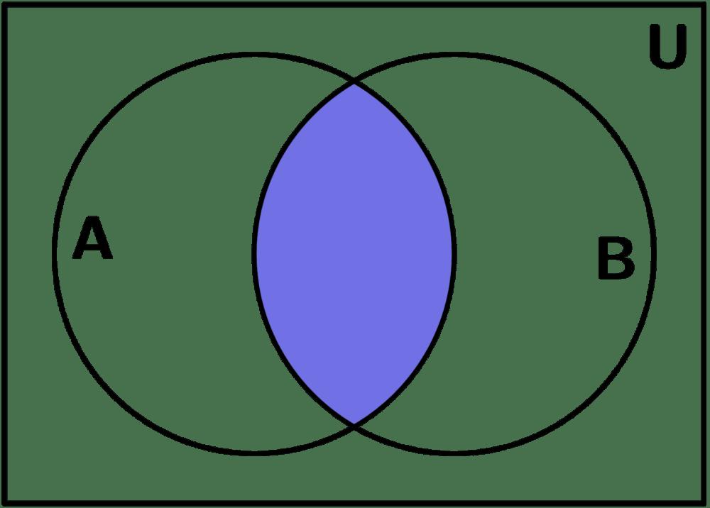 medium resolution of intersecci n diagrama de venn
