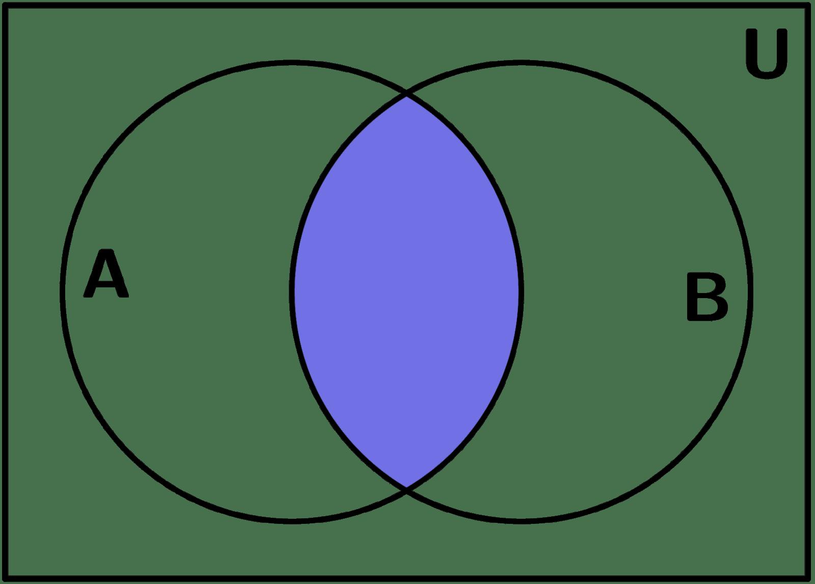 hight resolution of intersecci n diagrama de venn