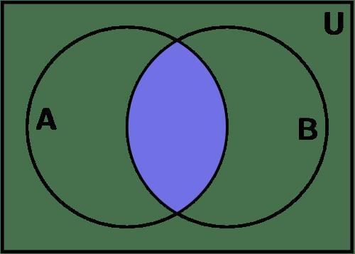 small resolution of intersecci n diagrama de venn
