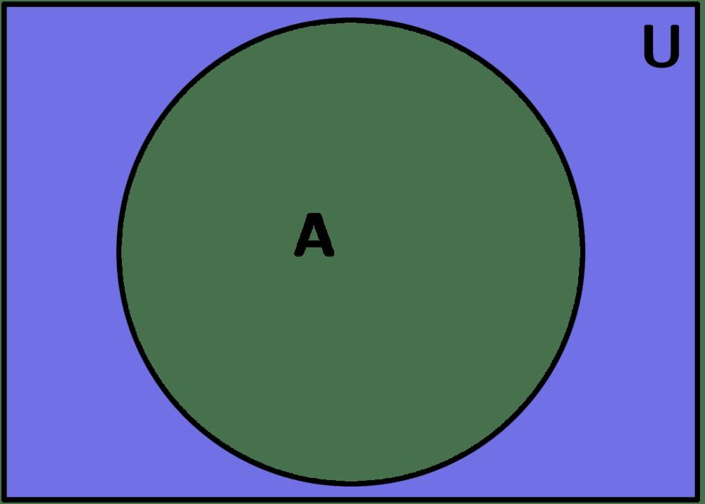 medium resolution of diagramas de venn complemento ejemplo