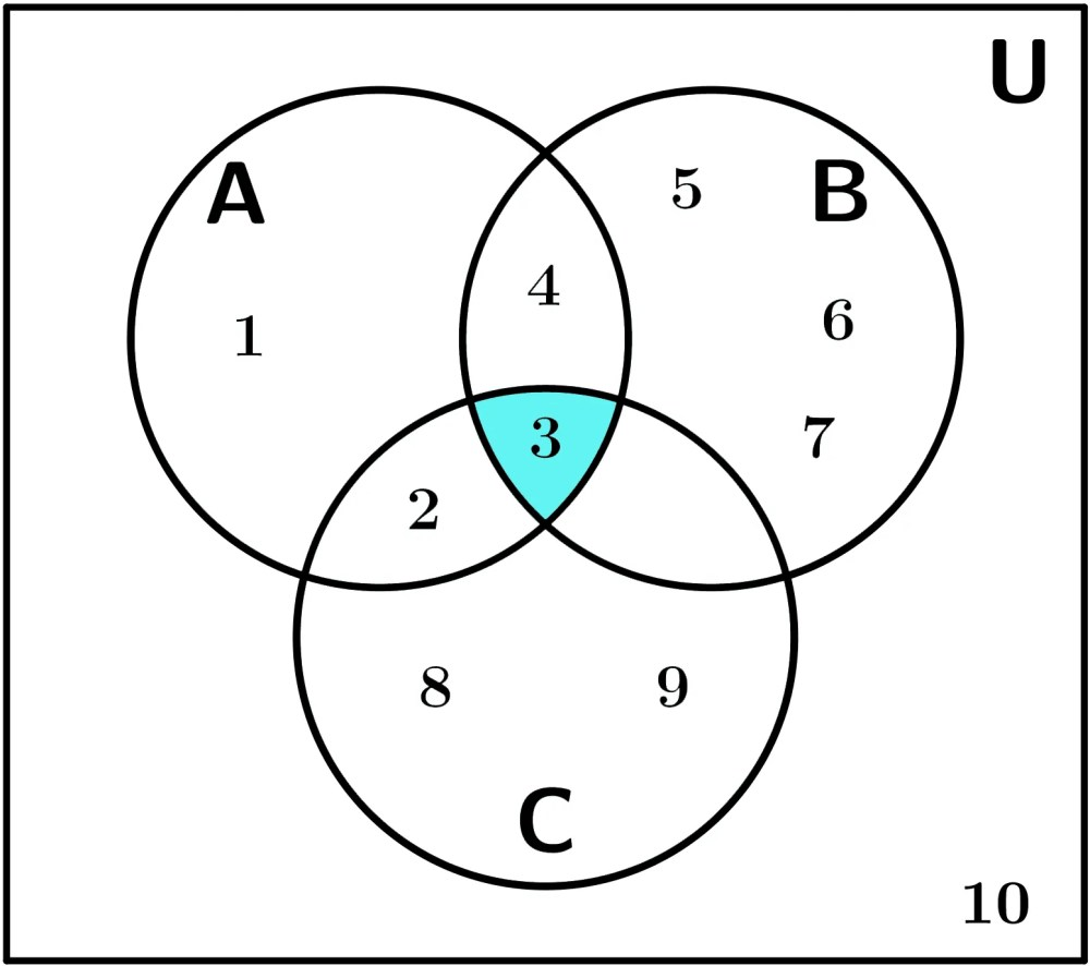 medium resolution of diagramas de venn ejemplo