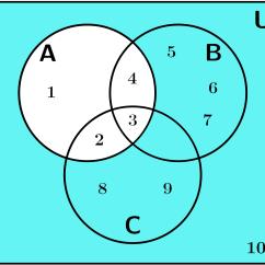 A Union B C Venn Diagram The Fall Of House Usher Plot Diagramas De Explicación Y Ejemplos